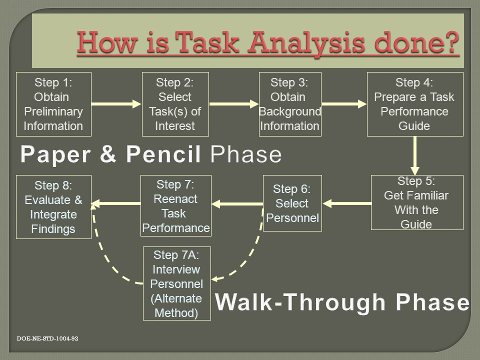How is Task Analysis done