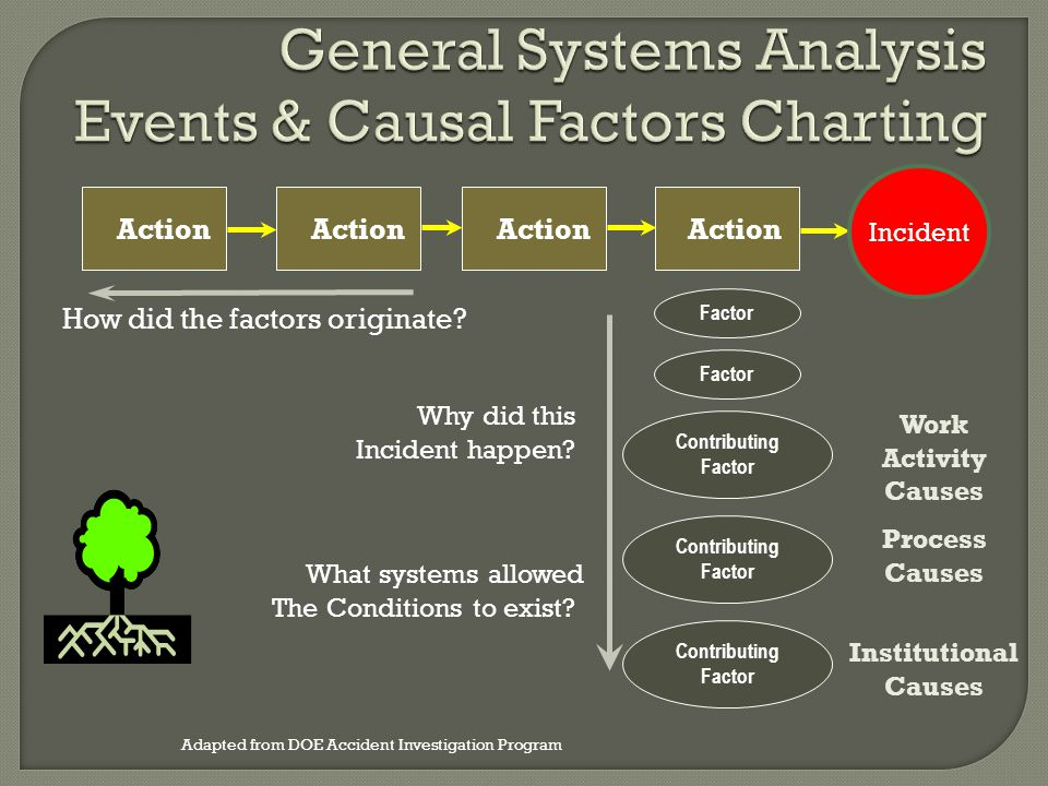 General Systems Analysis Events & Causal Factors Charting