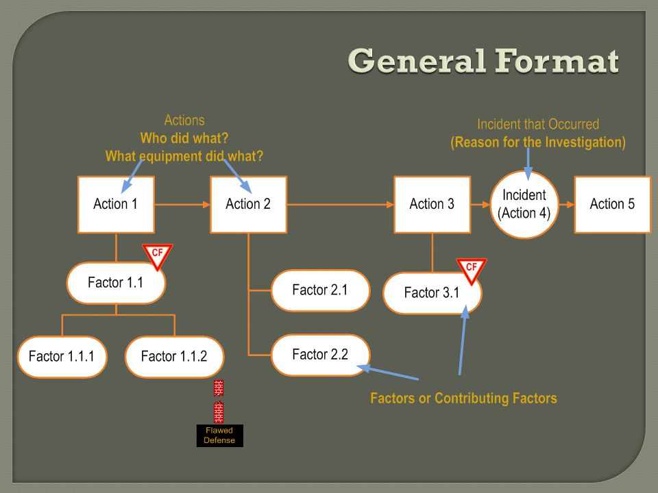 General Format Actions Keep asking, What happened next