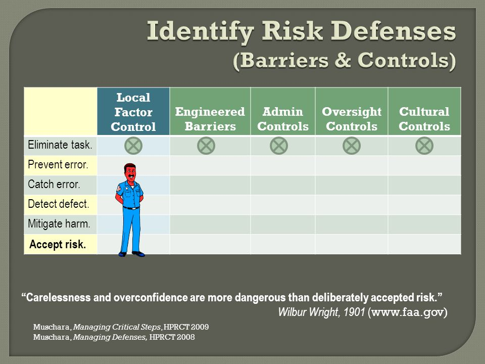 Identify Risk Defenses (Barriers & Controls)