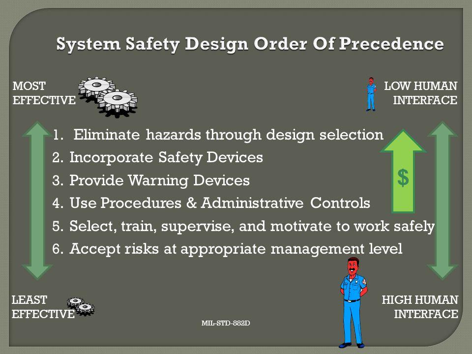 System Safety Design Order Of Precedence