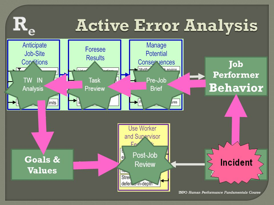 Re Active Error Analysis Results Behavior Job Performer Business