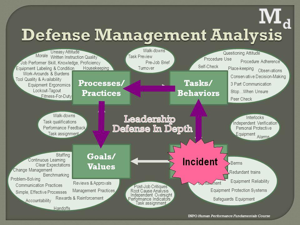 Defense Management Analysis
