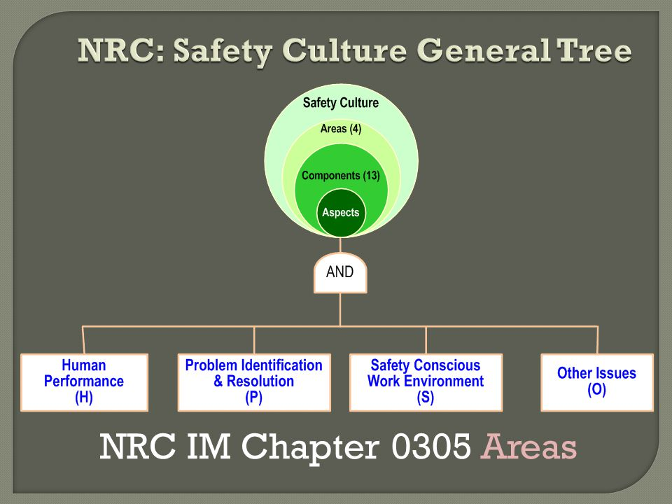 NRC: Safety Culture General Tree
