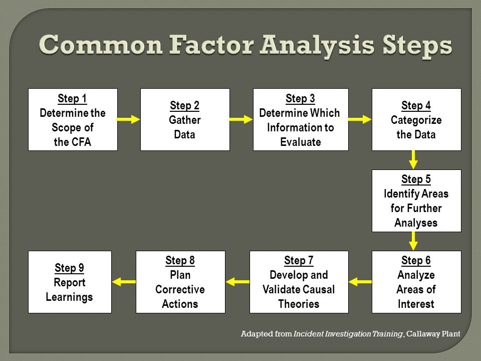 Common Factor Analysis Steps