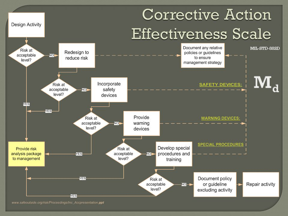 Corrective Action Effectiveness Scale