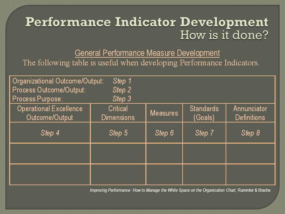 Performance Indicator Development How is it done