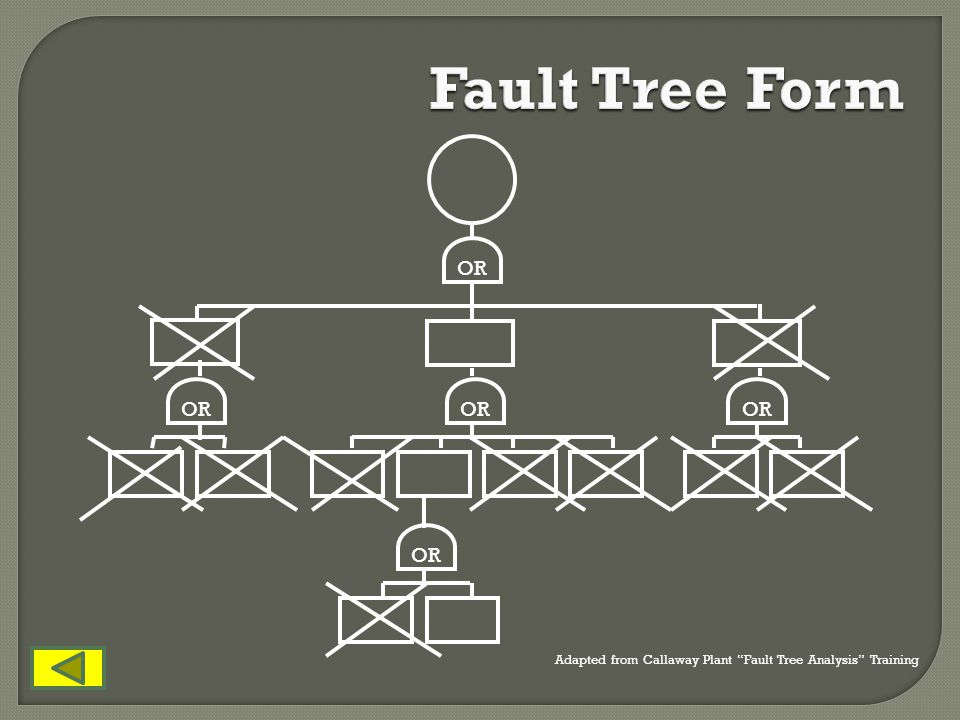 Fault Tree Form OR OR OR OR OR Refer to examples on the walls.
