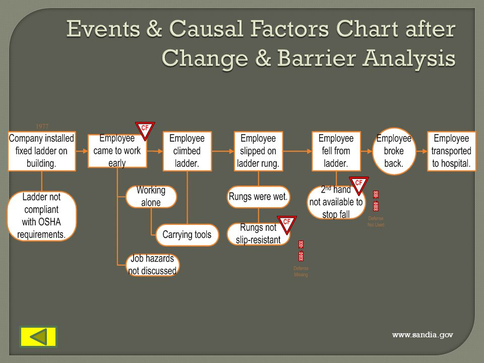Events & Causal Factors Chart after Change & Barrier Analysis