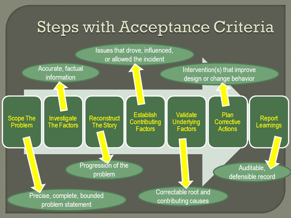 Steps with Acceptance Criteria