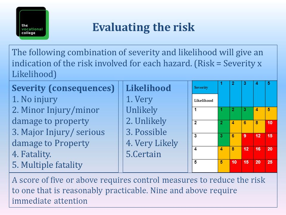 Evaluating the risk