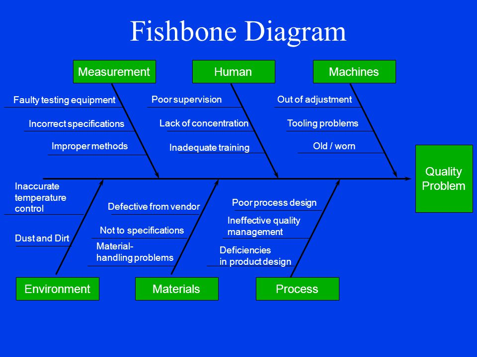 Fishbone Diagram Measurement Human Machines Quality Problem