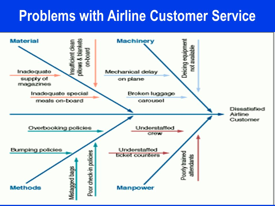Problems with Airline Customer Service