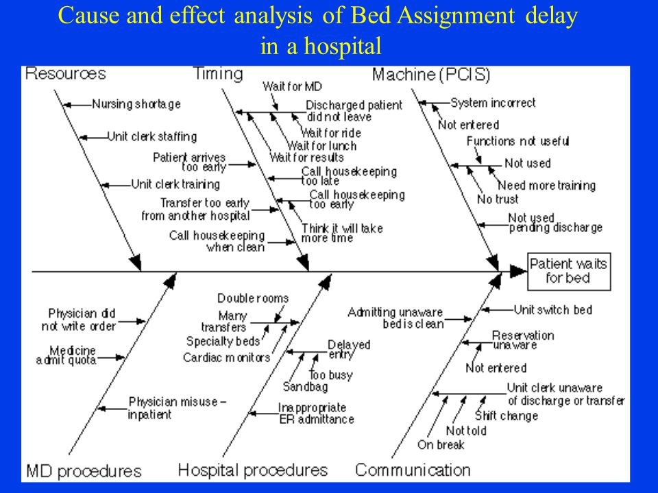 Cause and effect analysis of Bed Assignment delay