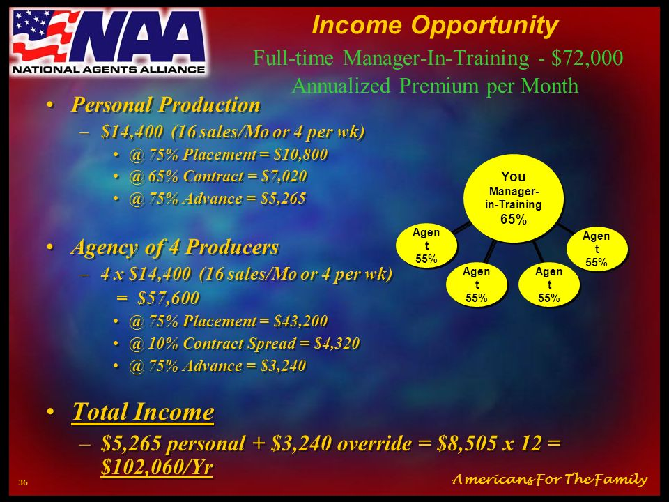 Income Opportunity Full-time Manager-In-Training - $72,000 Annualized Premium per Month