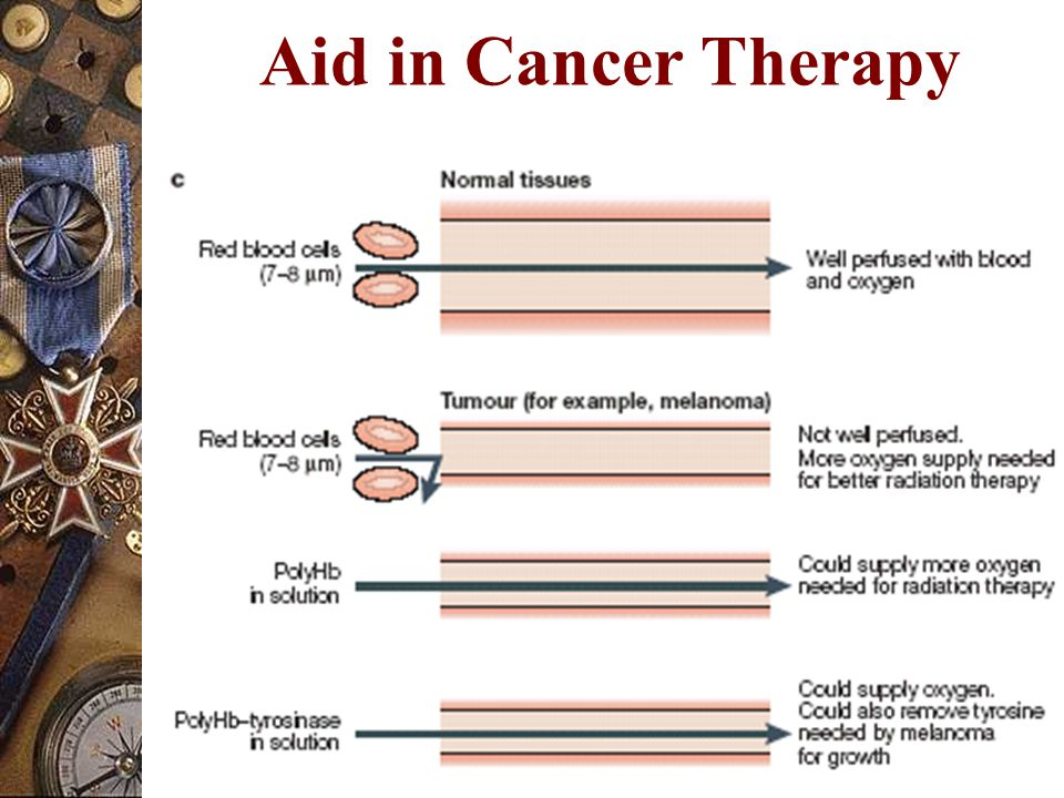 Aid in Cancer Therapy