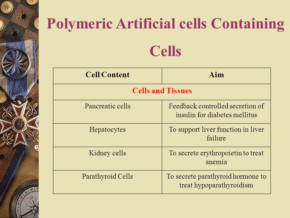 Polymeric Artificial cells Containing