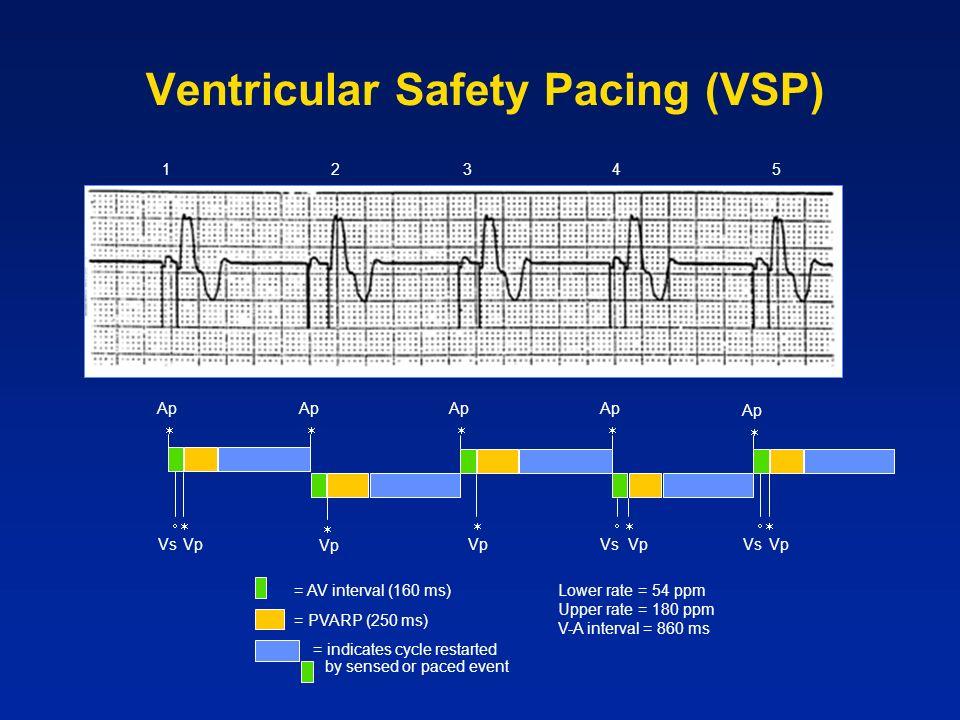 Ventricular Safety Pacing (VSP)