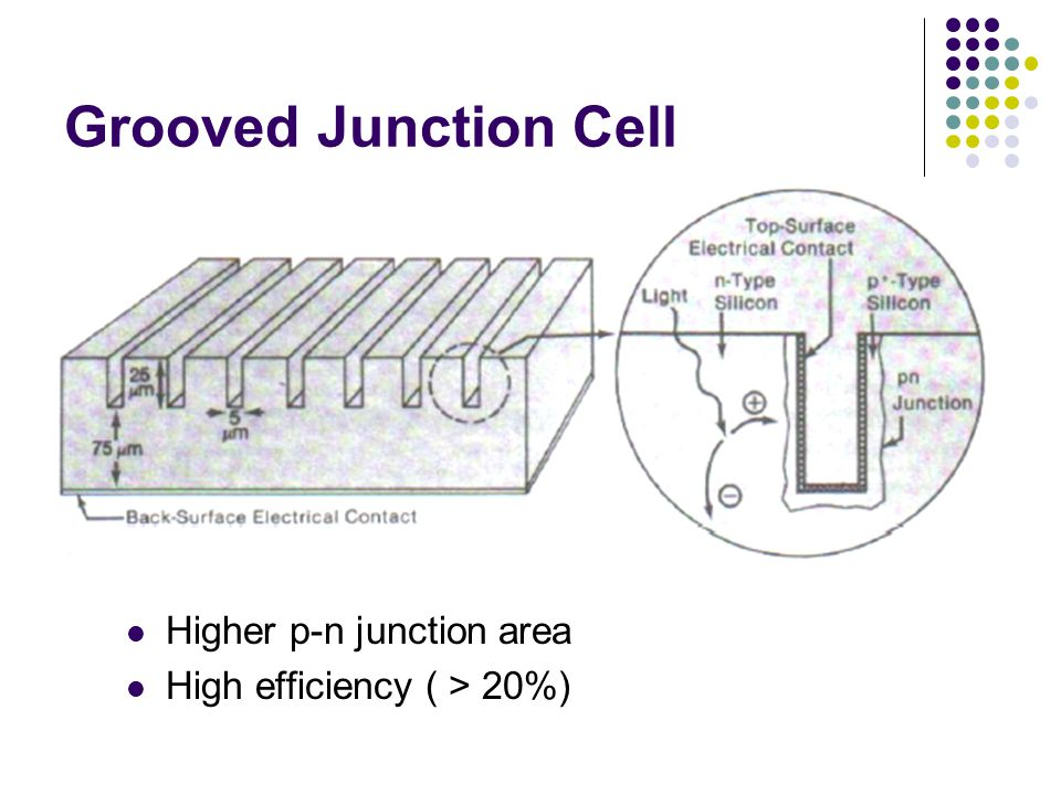 Grooved Junction Cell Higher p-n junction area