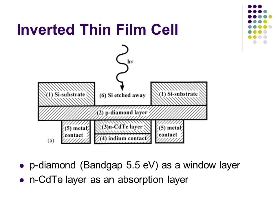 Inverted Thin Film Cell