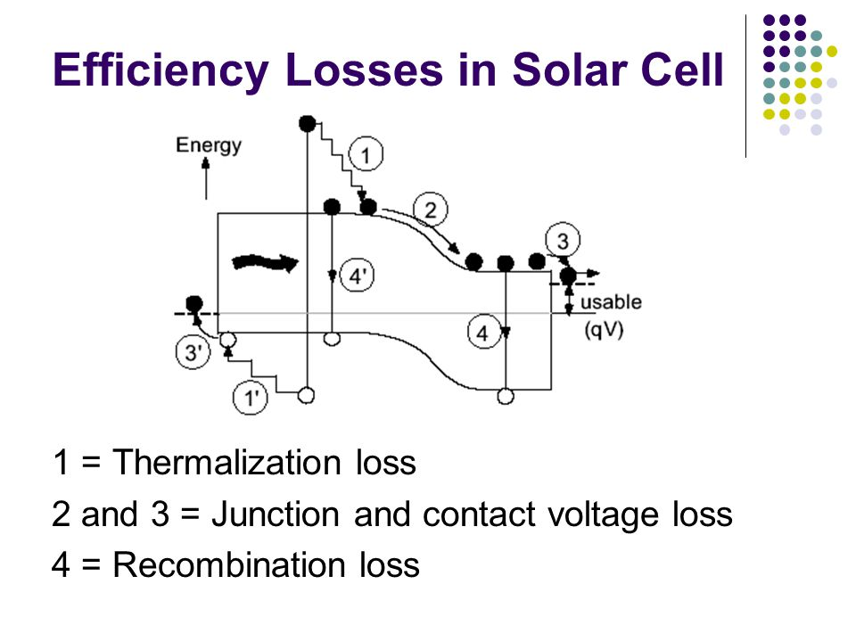 Efficiency Losses in Solar Cell