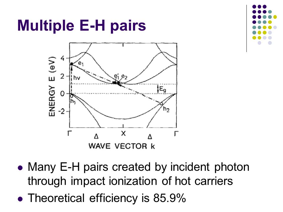 Multiple E-H pairs Many E-H pairs created by incident photon through impact ionization of hot carriers.