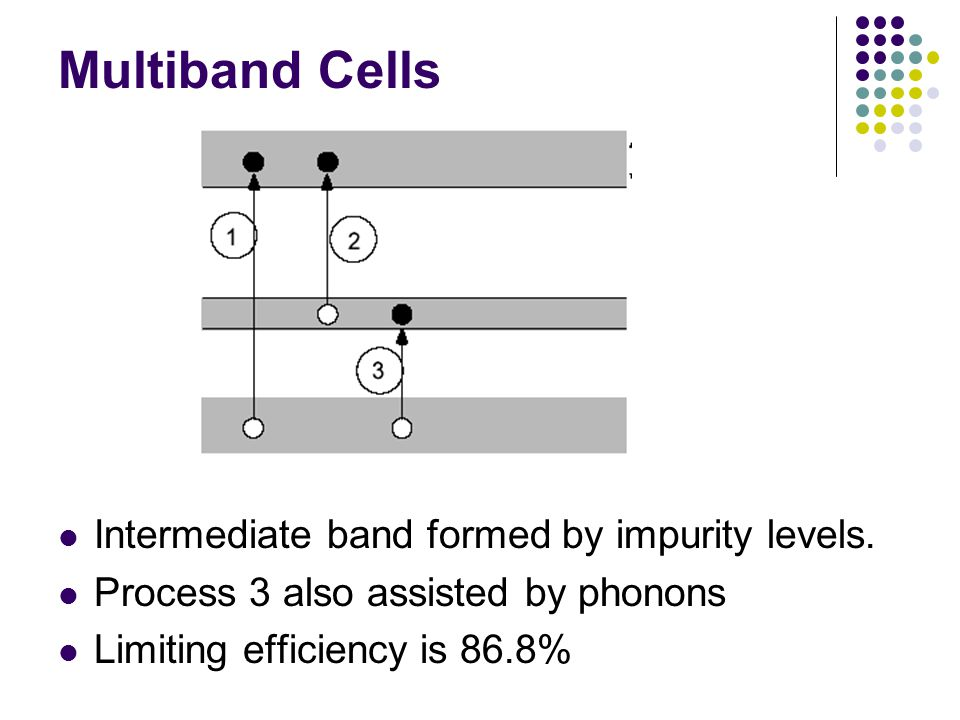 Multiband Cells Intermediate band formed by impurity levels.