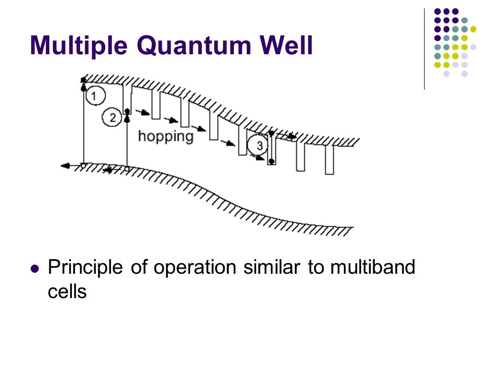 Multiple Quantum Well Principle of operation similar to multiband cells