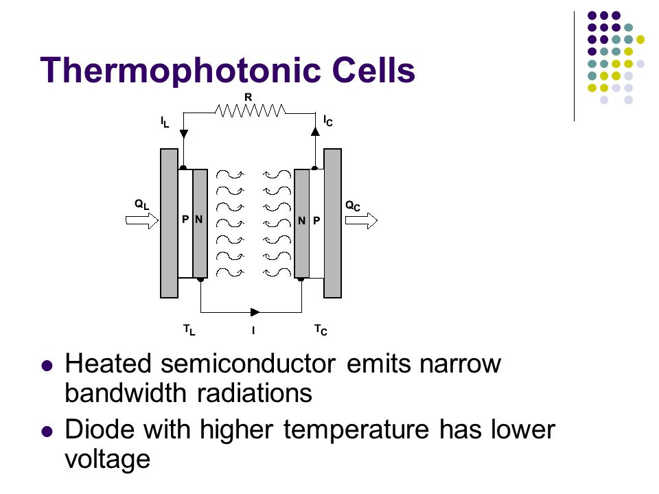Thermophotonic Cells Heated semiconductor emits narrow bandwidth radiations.