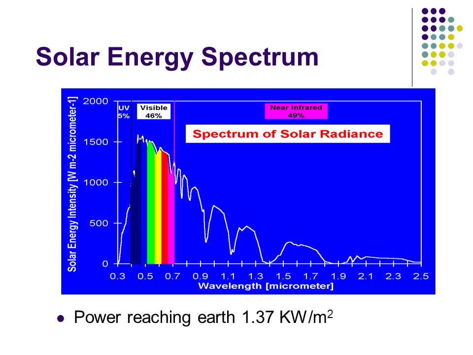 Solar Energy Spectrum Power reaching earth 1.37 KW/m2