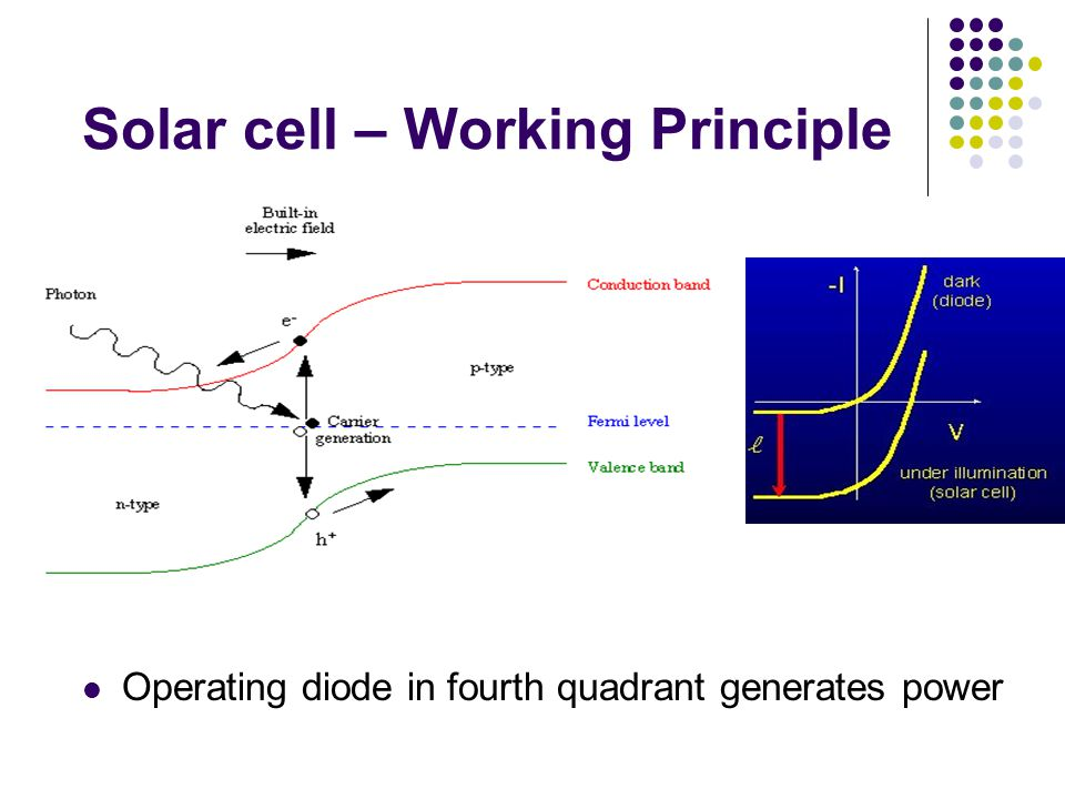 Solar cell – Working Principle
