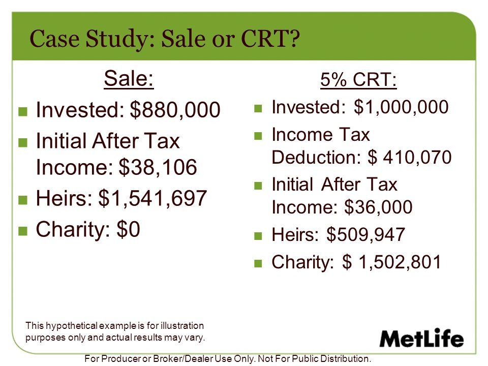 Case Study: Sale or CRT Sale: Invested: $880,000