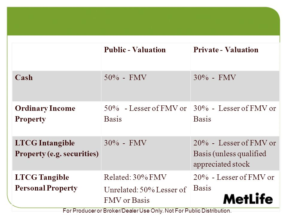 Ordinary Income Property 50% - Lesser of FMV or Basis