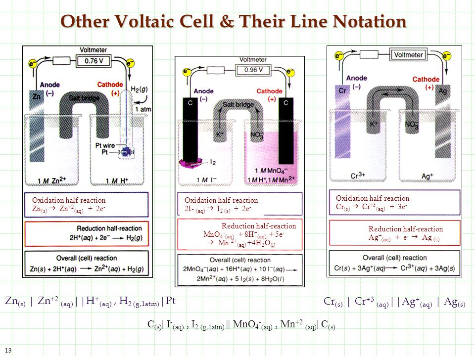Other Voltaic Cell & Their Line Notation