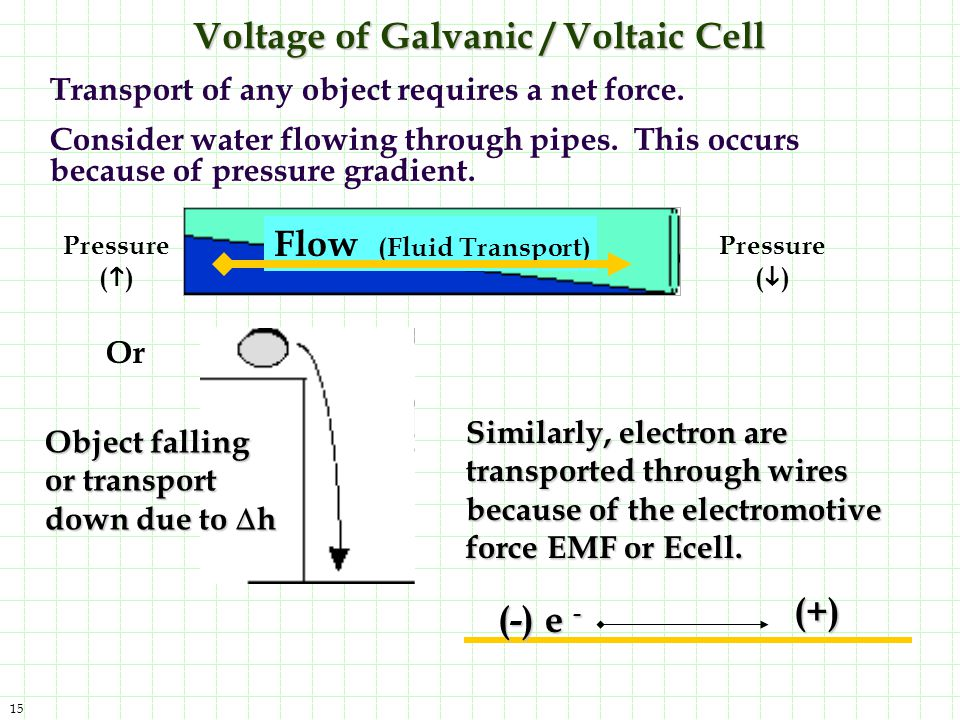 Voltage of Galvanic / Voltaic Cell