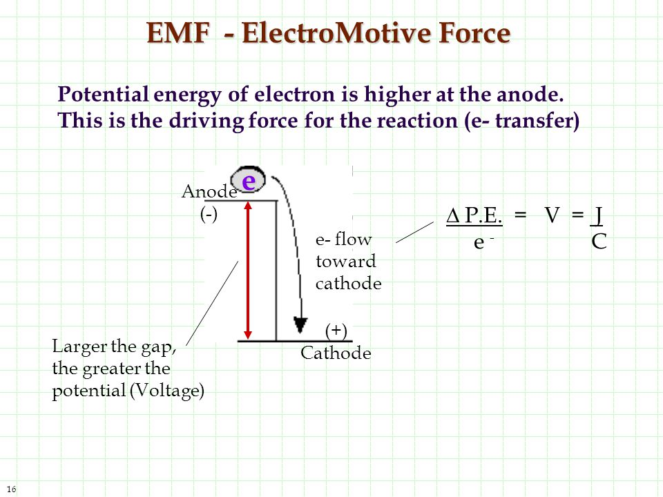 emf and voltage relationship