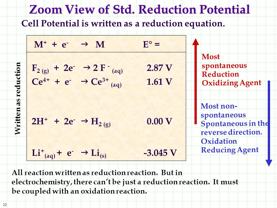 Zoom View of Std. Reduction Potential