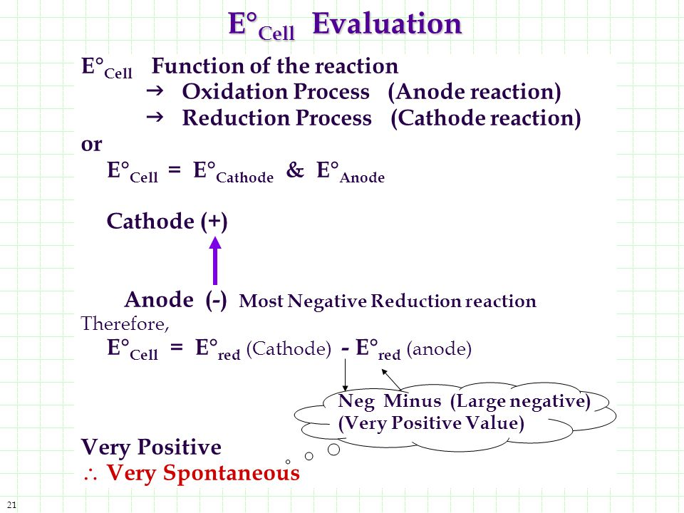 E°Cell Evaluation E°Cell Function of the reaction