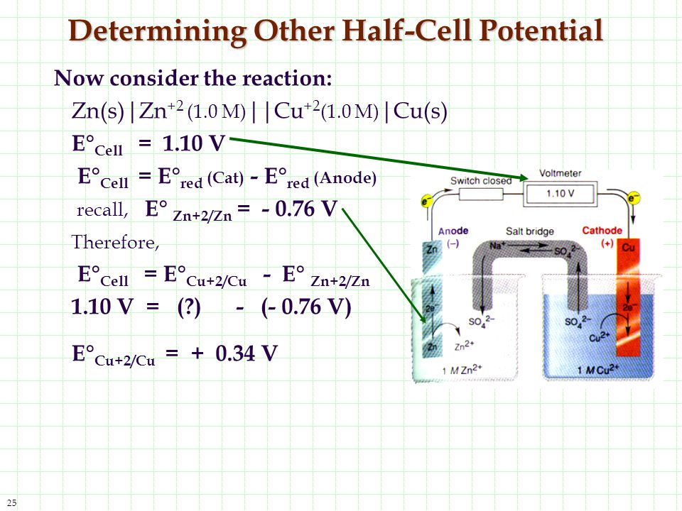 Determining Other Half-Cell Potential
