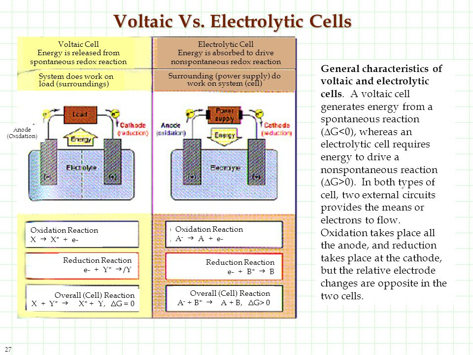 Voltaic Vs. Electrolytic Cells