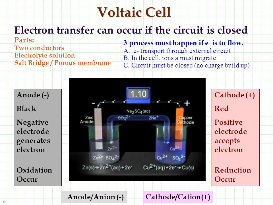 Voltaic Cell Electron transfer can occur if the circuit is closed