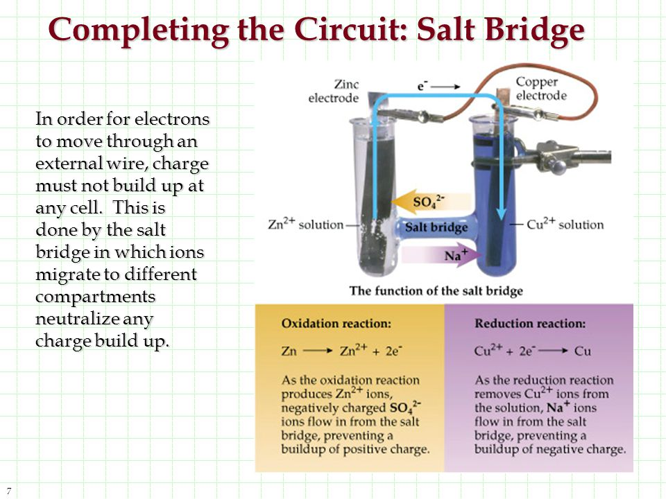 Completing the Circuit: Salt Bridge