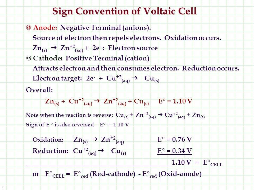 Sign Convention of Voltaic Cell