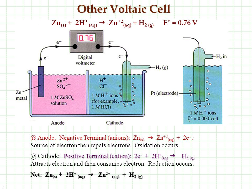 Other Voltaic Cell Zn(s) + 2H+ (aq) g Zn+2(aq) + H2 (g) E° = 0.76 V