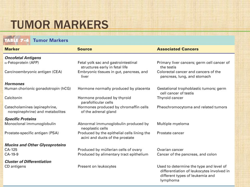 Tumor Markers