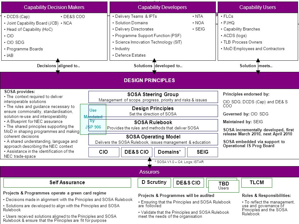 Capability Decision Makers Capability Developers Capability Users