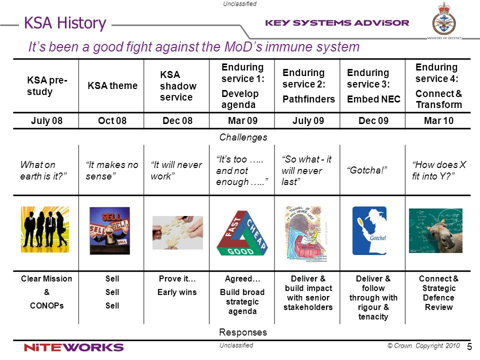 KSA History It's been a good fight against the MoD's immune system