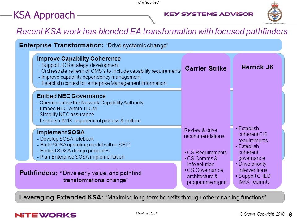KSA Approach Recent KSA work has blended EA transformation with focused pathfinders. Enterprise Transformation: Drive systemic change