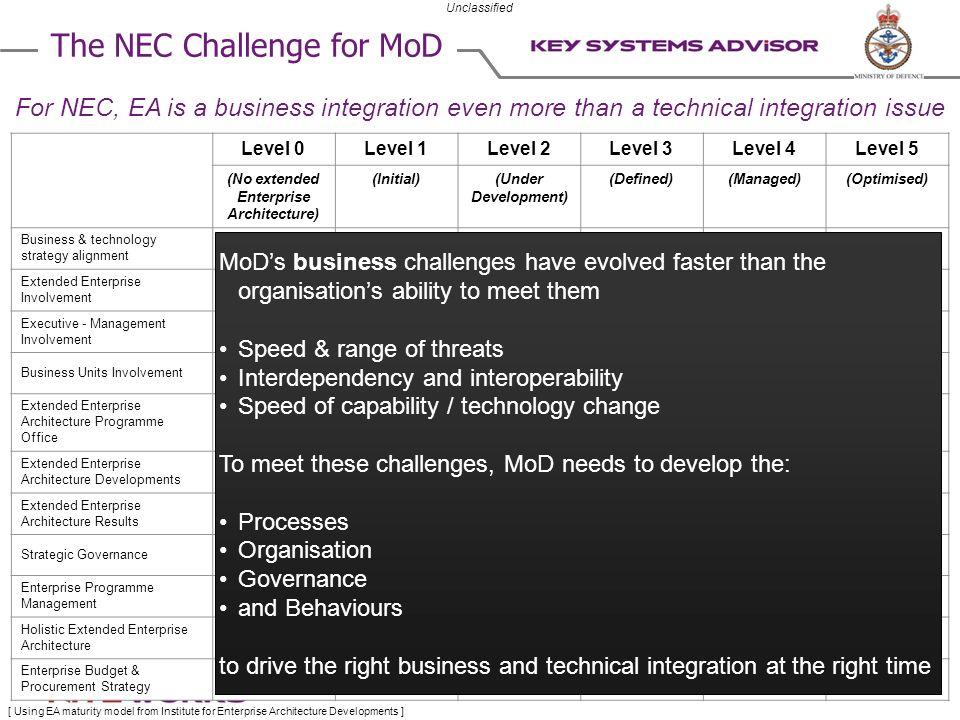(No extended Enterprise Architecture)