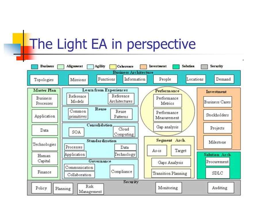 The Light EA in perspective